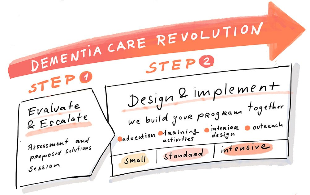 Dementia Care steps illustration