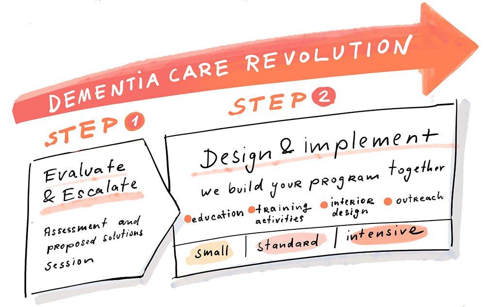 Dementia Care steps illustration